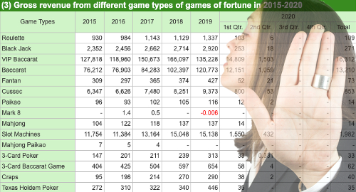 Macau casinos the last place VIP gamblers wanted to be in Q2